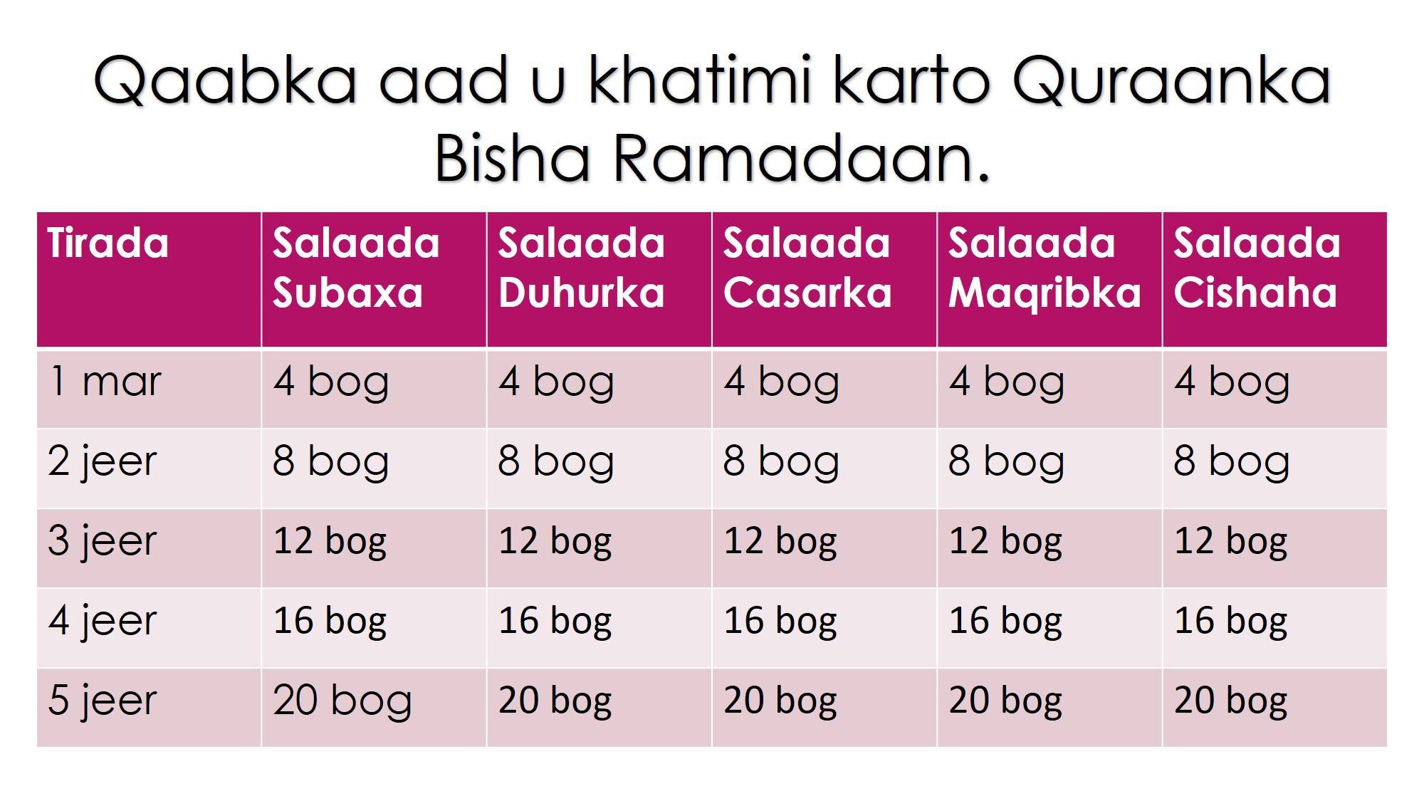 qaabka quraanka aad u khatimi lahayd bisha ramadaan